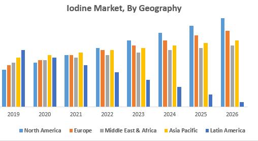 Iodine Market, By Geography