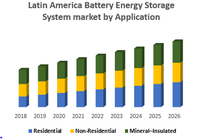 Latin America Battery Energy Storage System market by Application
