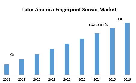 Latin America Fingerprint Sensor Market
