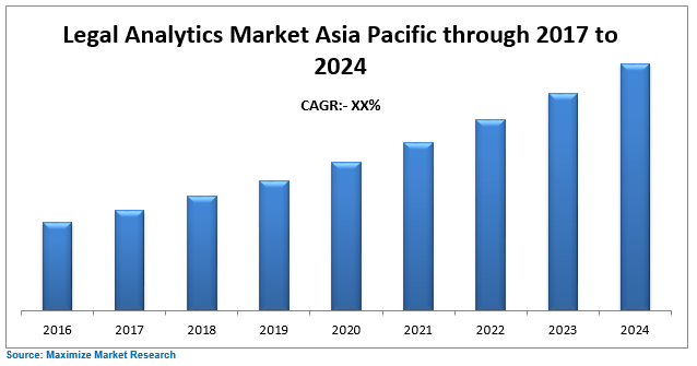 Asia Pacific Legal Analytics Market