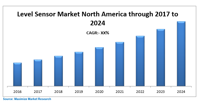 North America Level Sensor Market