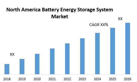 North America Battery Energy Storage System Market