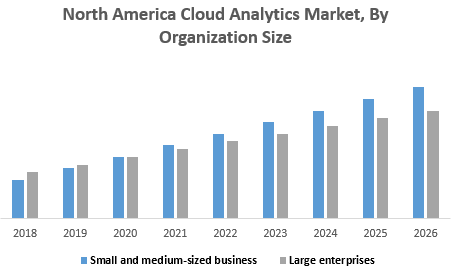 North America Cloud Analytics Market, By Organization Size