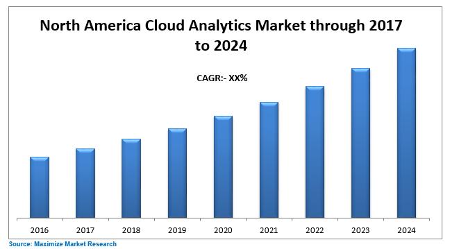 North America Cloud Analytics Market