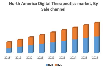 North America Digital Therapeutics market, By Sale channel