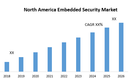 North America Embedded Security Market