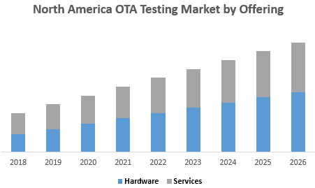 North America OTA Testing Market by Offering