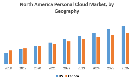 North America Personal Cloud Market, by Geography
