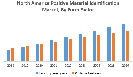 North America Positive Material Identification Market, By Form Factor