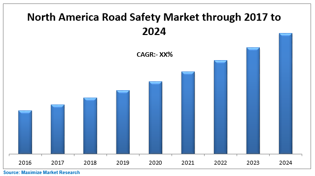 North America Road Safety Market