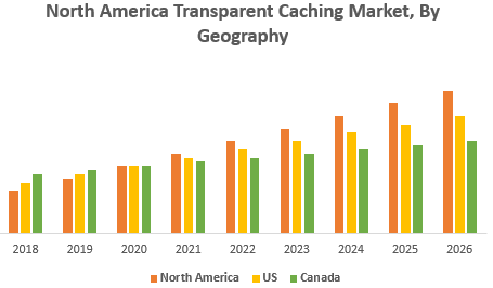 North America Transparent Caching Market, By Geography