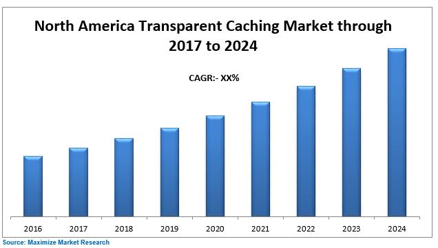 North America Transparent Caching Market