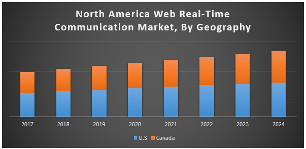 North America Web Real-Time Communication Market