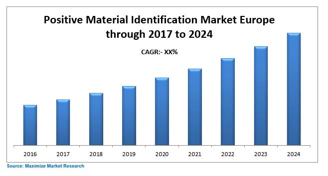 Europe Positive Material Identification Market