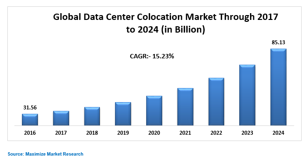 Global Data Center Colocation Market
