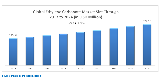 global Ethylene Carbonate Market
