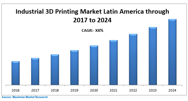 Latin America Industrial 3D Printing Market – Industry Analysis and Market  Forecast (2017-2024)