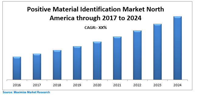 North America Positive Material Identification Market