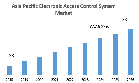 Asia Pacific Electronic Access Control System Market