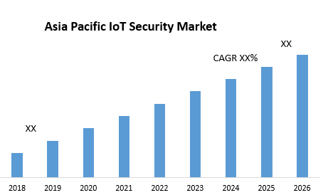 Asia Pacific IoT Security Market