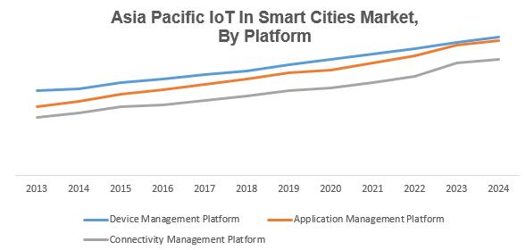 Asia Pacific IoT in Smart Cities Market