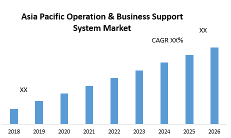 Asia Pacific Operation & Business Support System Market