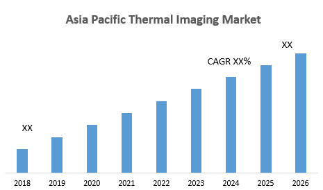 Asia Pacific Thermal Imaging Market