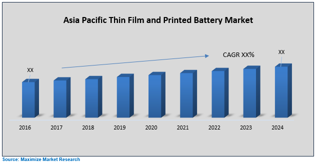 Asia Pacific Thin Film Printed Battery Market