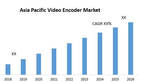 Asia Pacific Video Encoder Market