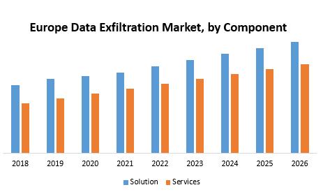 Europe Data Exfiltration Market