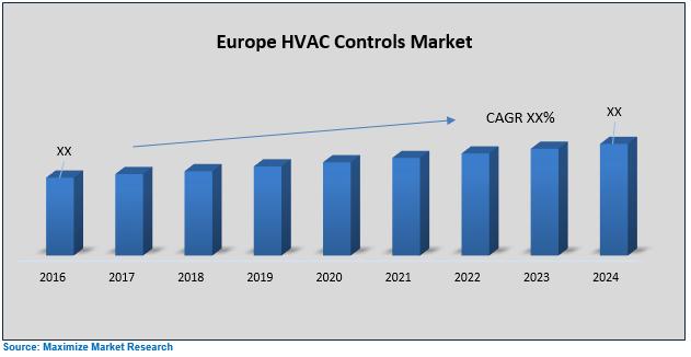 Europe HVAC Controls Market