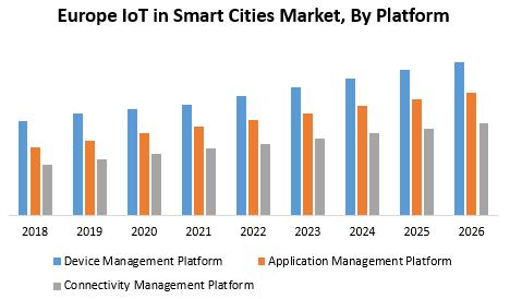 Europe IoT in Smart Cities Market