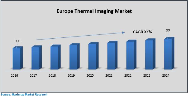 Europe Thermal Imaging Market