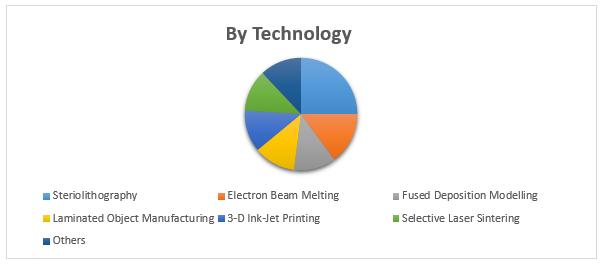 Global 3D Printing Material Market