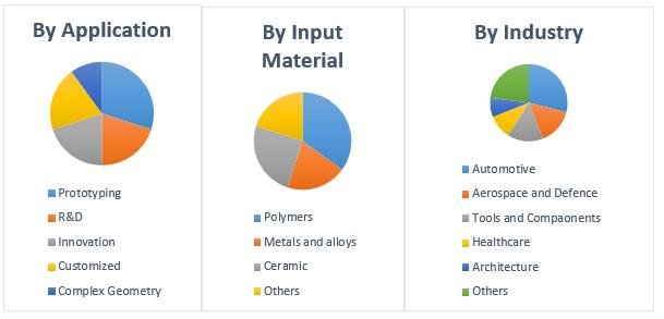 Global 3D Printing Material Market2