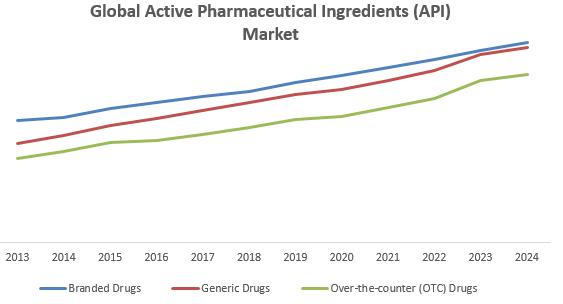 Global Active Pharmaceutical Ingredients (API) Market Key