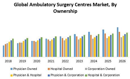 Global Ambulatory Surgery Centres Market1