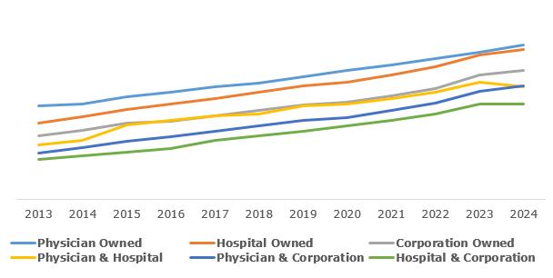 Global Ambulatory Surgical Centres (ASCs) Market