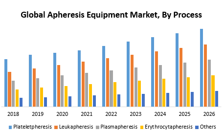 Global Apheresis Equipment Market