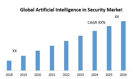 Global Artificial Intelligence in Security Market