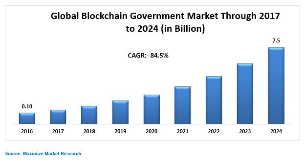 Global Blockchain Government Market