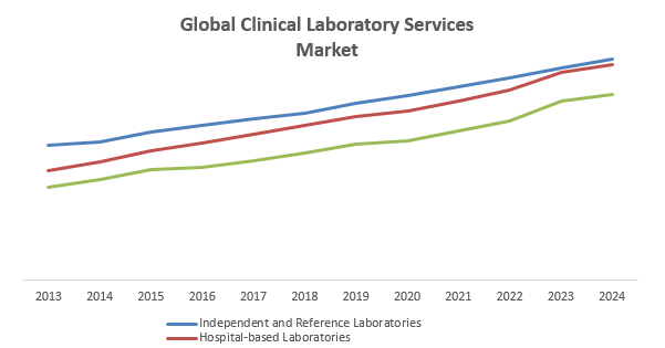 Clinical Lab Trends 2018