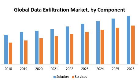 Global Data Exfiltration Market
