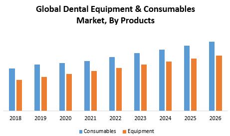 Global Dental Equipment & Consumables Market