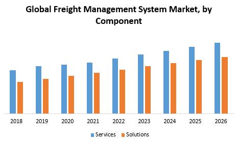 Global Freight Management System Market