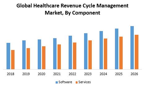 Global Healthcare Revenue Cycle Management Market