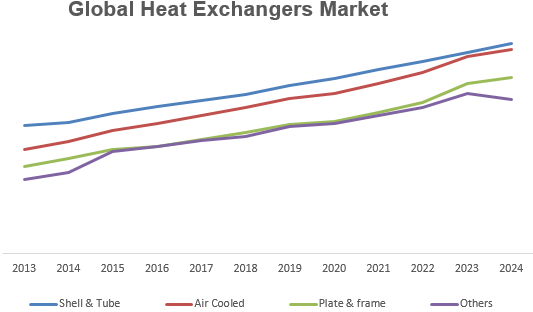 Global Heat Exchangers Market Key Trends