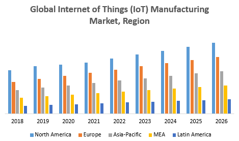 Global Internet of Things (IoT) Manufacturing Market