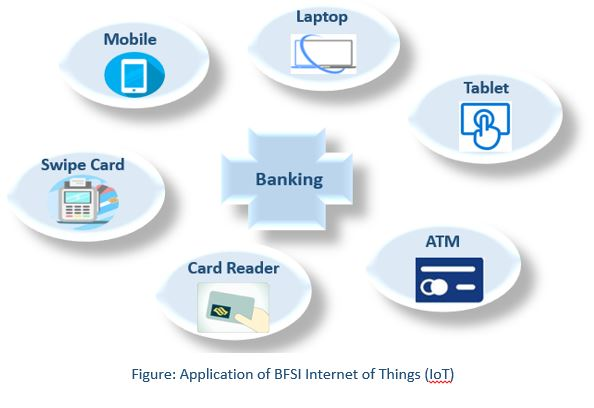 Global Internet of Things (IoT) in BFSI Market 1