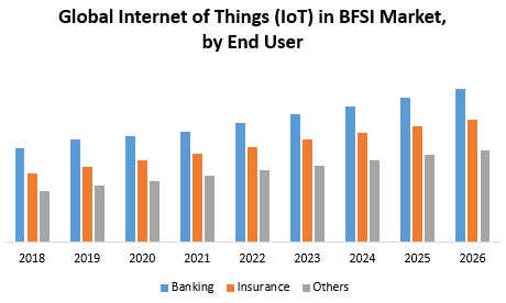 Global Internet of Things (IoT) in BFSI Market